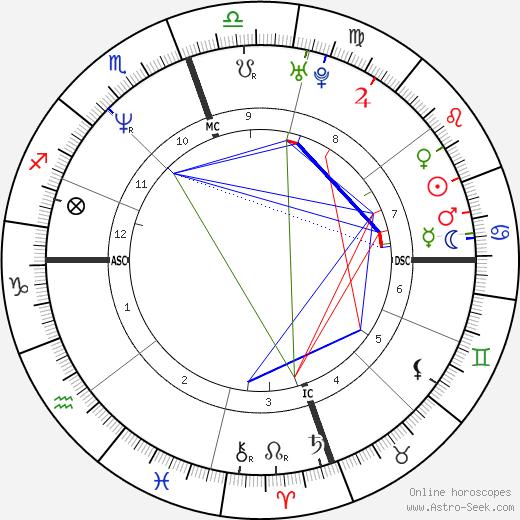 Элден Кэмпбелл Elden Campbell день рождения гороскоп, Elden Campbell Натальная карта онлайн