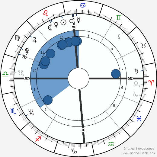 Frédéric Diefenthal wikipedia, horoscope, astrology, instagram