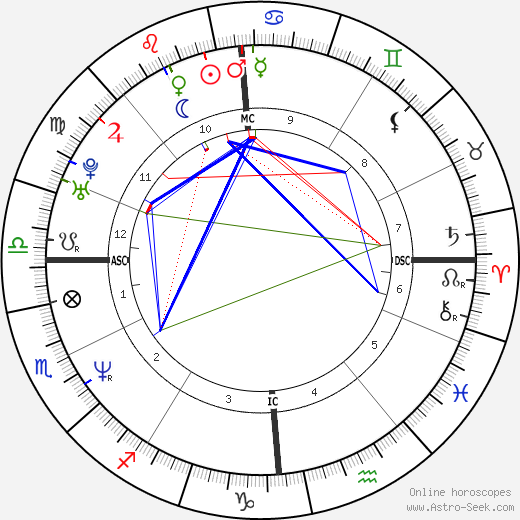 Frédéric Diefenthal astro natal birth chart, Frédéric Diefenthal horoscope, astrology