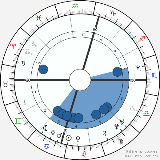 Gary Payton wikipedia, horoscope, astrology, instagram