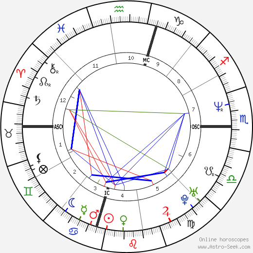 Гэри Пэйтон Gary Payton день рождения гороскоп, Gary Payton Натальная карта онлайн