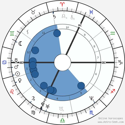 Giuseppe Battiston wikipedia, horoscope, astrology, instagram