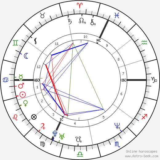 Giuseppe Battiston birth chart, Giuseppe Battiston astro natal horoscope, astrology