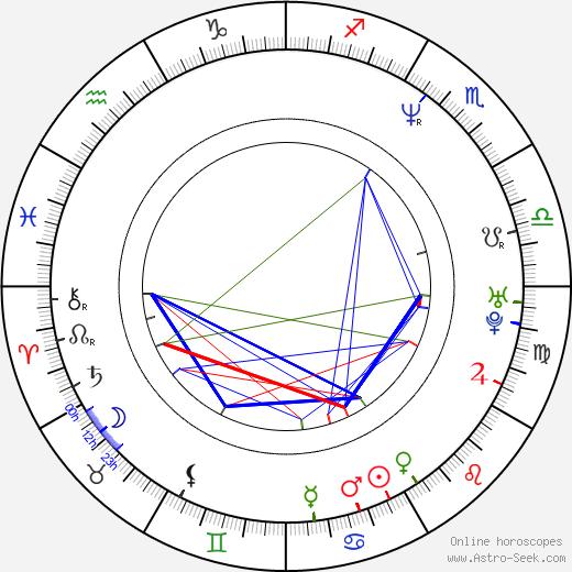 Grant Bowler astro natal birth chart, Grant Bowler horoscope, astrology