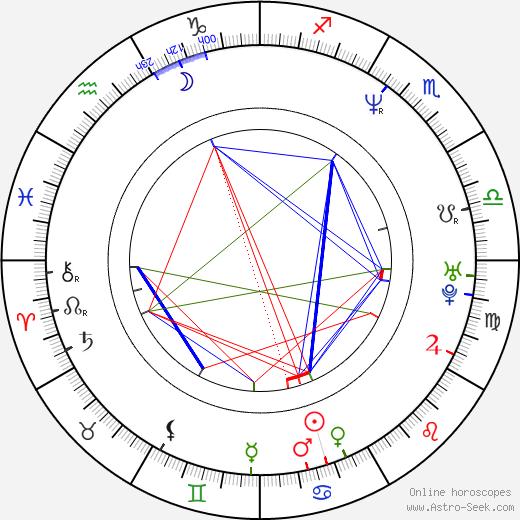 Harri Hursti день рождения гороскоп, Harri Hursti Натальная карта онлайн