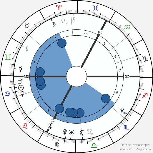 Jean-Christophe Rolland wikipedia, horoscope, astrology, instagram
