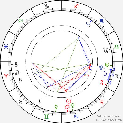 Jordi Mollà birth chart, Jordi Mollà astro natal horoscope, astrology