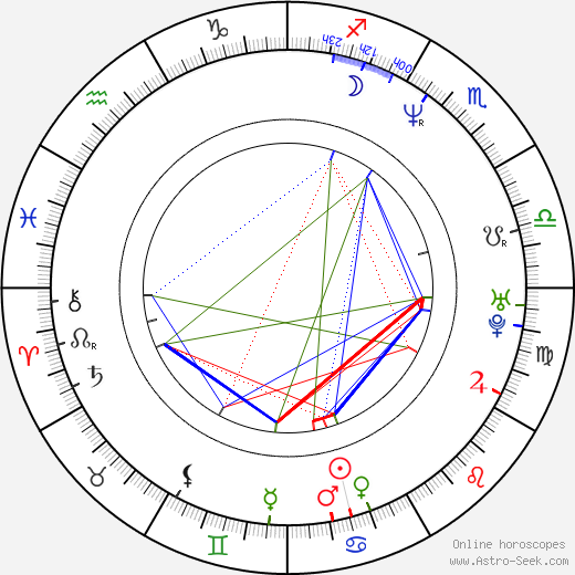 Jorja Fox astro natal birth chart, Jorja Fox horoscope, astrology