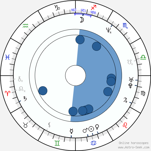 Julia Heinemann wikipedia, horoscope, astrology, instagram