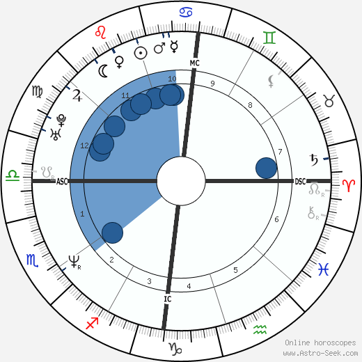 Julian McMahon wikipedia, horoscope, astrology, instagram