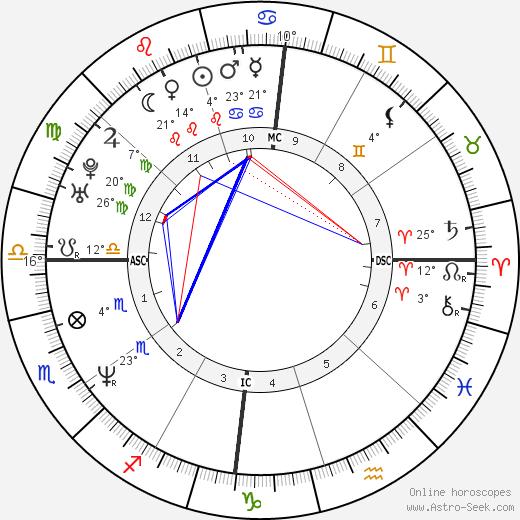 Julian McMahon birth chart, biography, wikipedia 2019, 2020