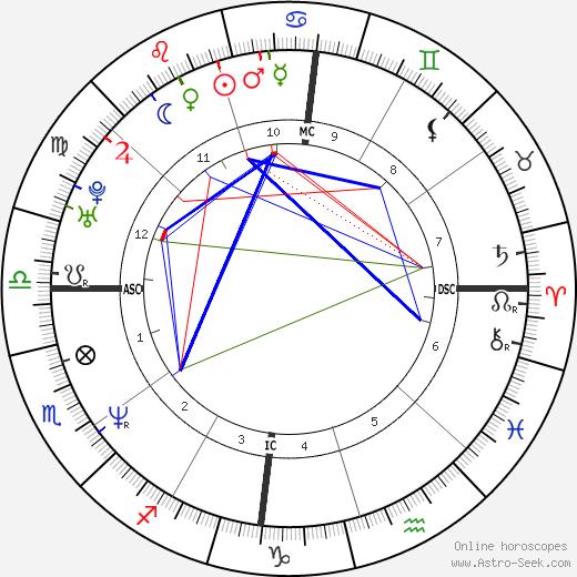 Julian McMahon astro natal birth chart, Julian McMahon horoscope, astrology