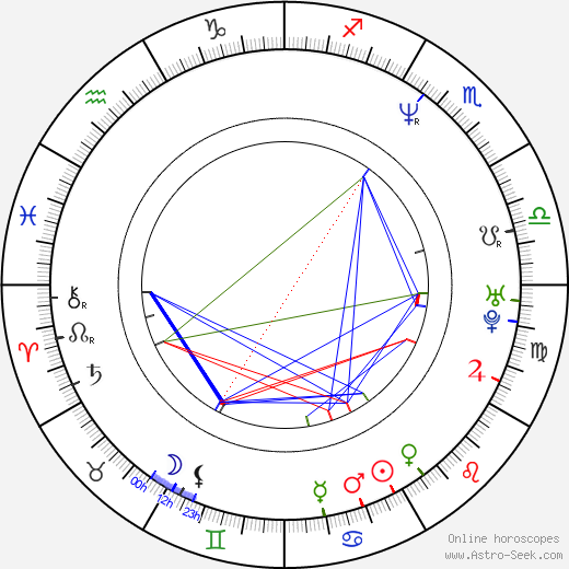 Julian Rhind-Tutt birth chart, Julian Rhind-Tutt astro natal horoscope, astrology