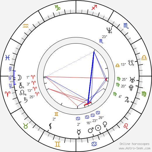 Khelga Filippova birth chart, biography, wikipedia 2019, 2020