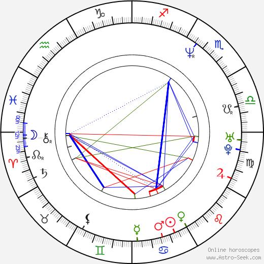 Khelga Filippova birth chart, Khelga Filippova astro natal horoscope, astrology