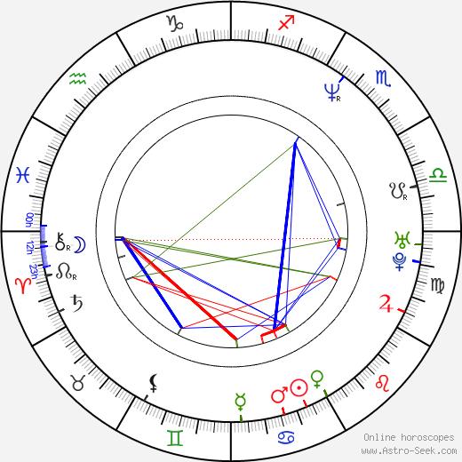 Leticia Calderón birth chart, Leticia Calderón astro natal horoscope, astrology