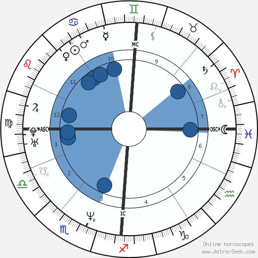 Lottery winner 40112 wikipedia, horoscope, astrology, instagram