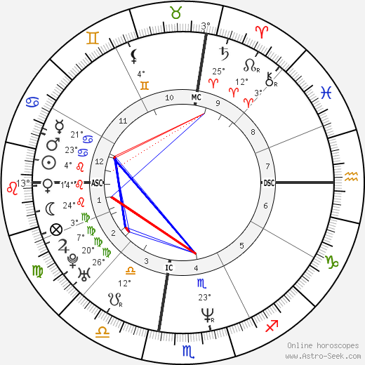 Maria Grazia Cucinotta birth chart, biography, wikipedia 2019, 2020
