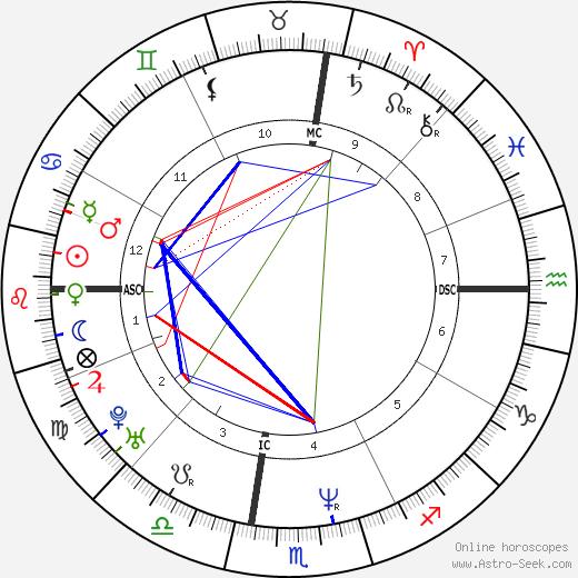 Maria Grazia Cucinotta birth chart, Maria Grazia Cucinotta astro natal horoscope, astrology