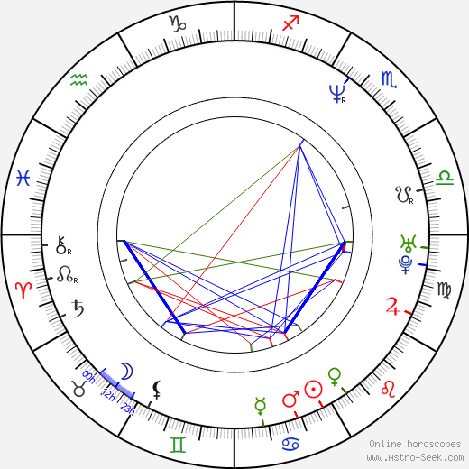 Matthew Libatique birth chart, Matthew Libatique astro natal horoscope, astrology