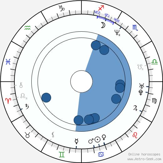 Mauro Urquijo wikipedia, horoscope, astrology, instagram