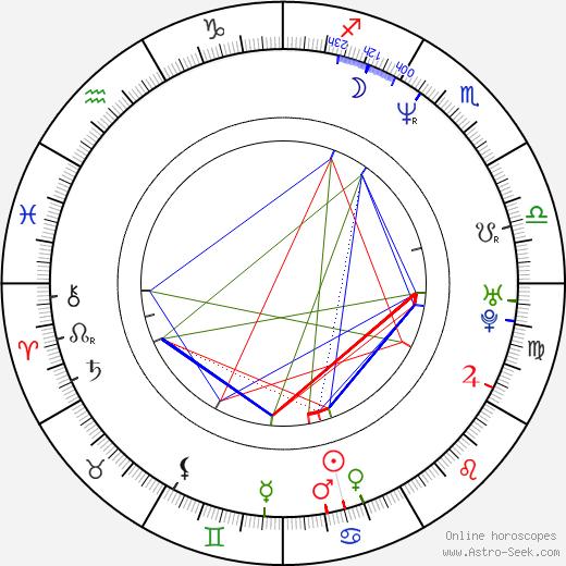 Mauro Urquijo день рождения гороскоп, Mauro Urquijo Натальная карта онлайн