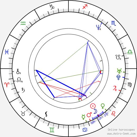 Michael Karen birth chart, Michael Karen astro natal horoscope, astrology