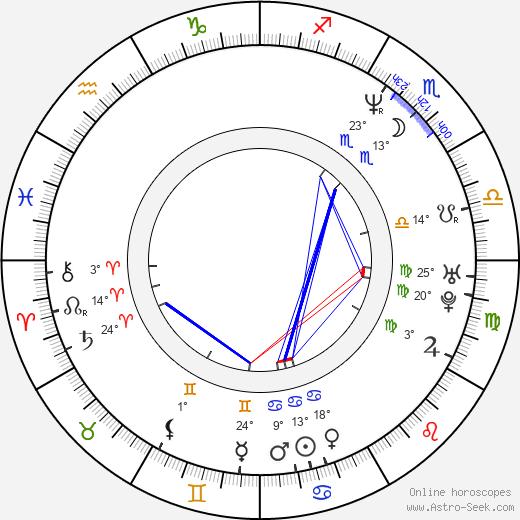 Michael Stuhlbarg birth chart, biography, wikipedia 2020, 2021
