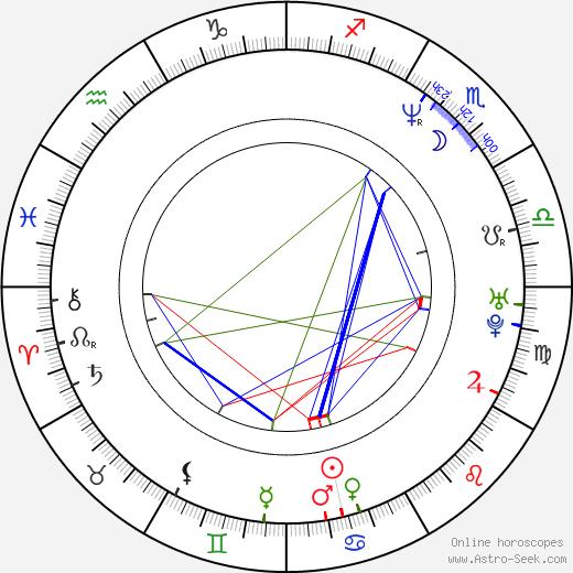 Michael Stuhlbarg birth chart, Michael Stuhlbarg astro natal horoscope, astrology