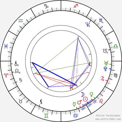 Monika Horáková birth chart, Monika Horáková astro natal horoscope, astrology