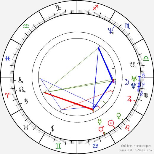 Paavo Lötjönen astro natal birth chart, Paavo Lötjönen horoscope, astrology