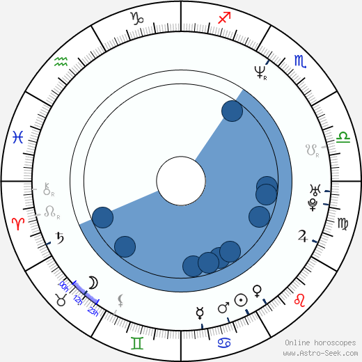 Pavel Kuka wikipedia, horoscope, astrology, instagram