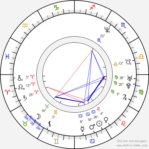 Pavel Kuka birth chart, biography, wikipedia 2019, 2020