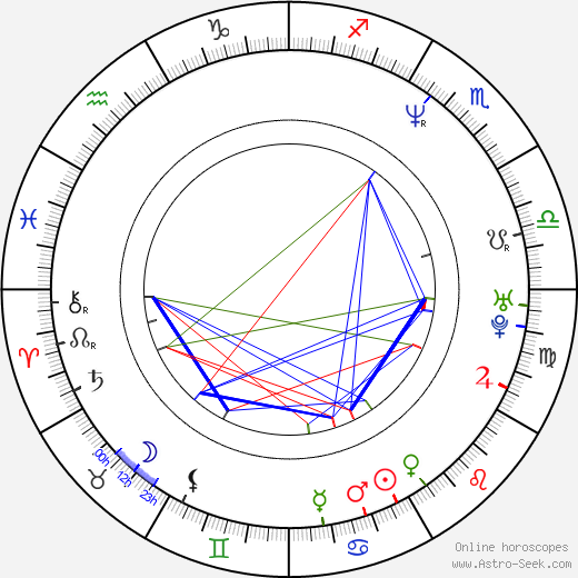 Pavel Kuka astro natal birth chart, Pavel Kuka horoscope, astrology