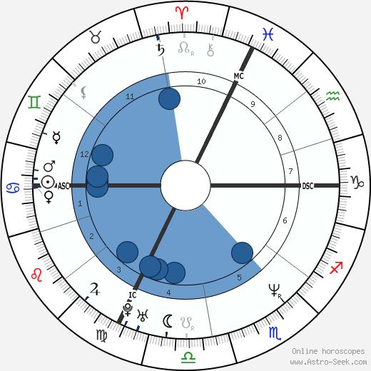 Petra Moroder wikipedia, horoscope, astrology, instagram