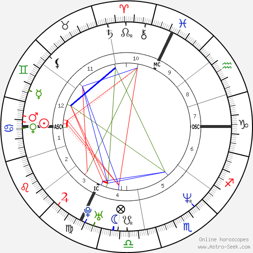 Petra Moroder tema natale, oroscopo, Petra Moroder oroscopi gratuiti, astrologia