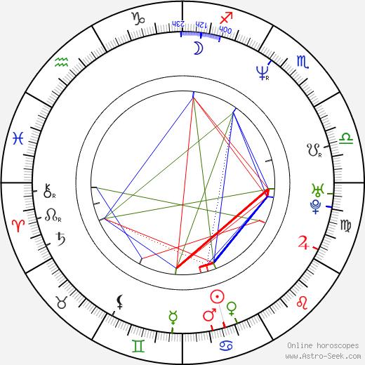 Piotr Grabowski tema natale, oroscopo, Piotr Grabowski oroscopi gratuiti, astrologia