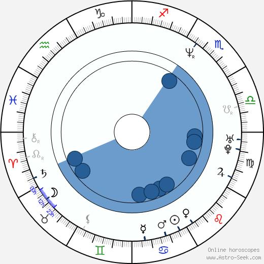 Rayder Woods wikipedia, horoscope, astrology, instagram