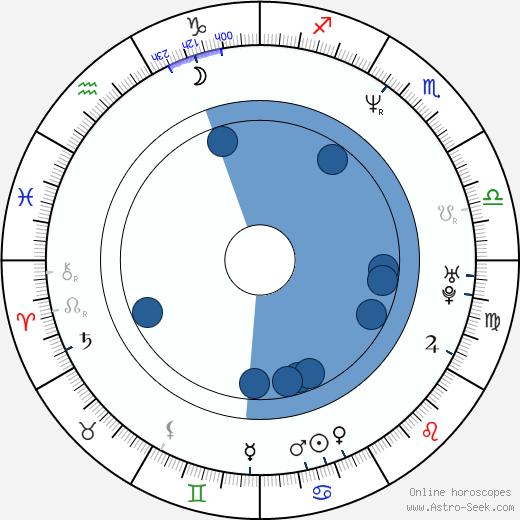 Reiko Kiuchi wikipedia, horoscope, astrology, instagram
