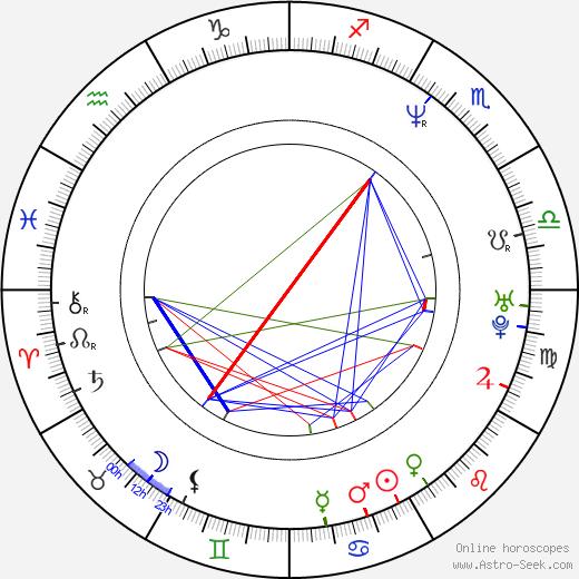 Robert Flynn birth chart, Robert Flynn astro natal horoscope, astrology