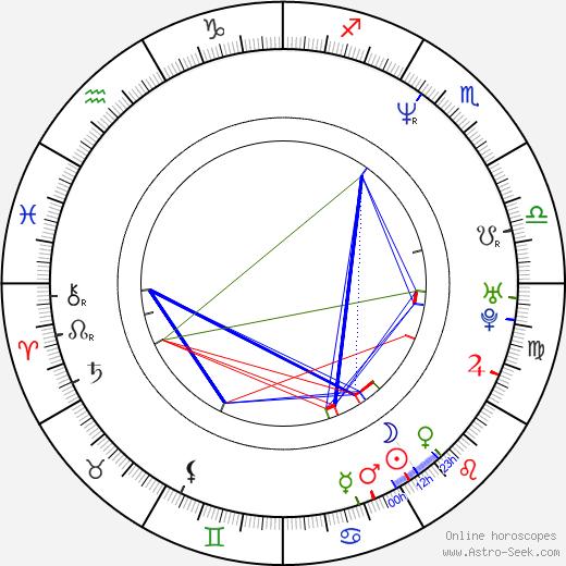 Robert Munic birth chart, Robert Munic astro natal horoscope, astrology