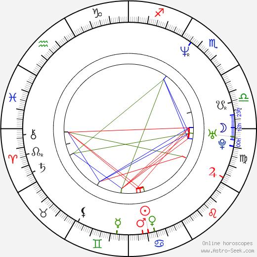 Ron Goldman birth chart, Ron Goldman astro natal horoscope, astrology