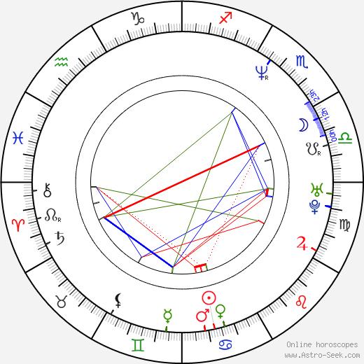 Ronni Ancona birth chart, Ronni Ancona astro natal horoscope, astrology