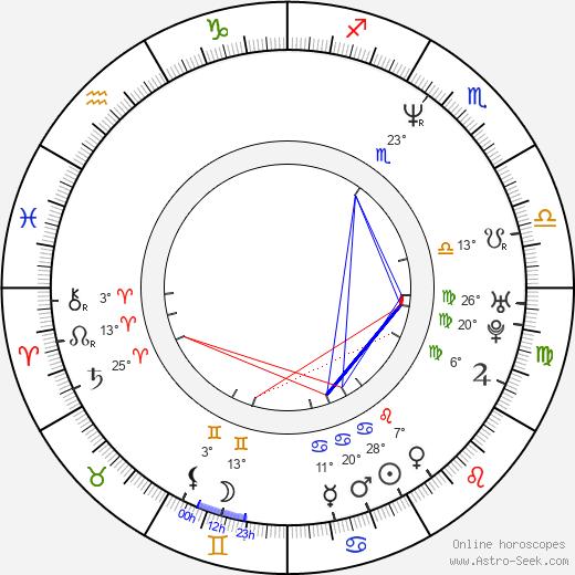 Samuli Edelmann birth chart, biography, wikipedia 2019, 2020