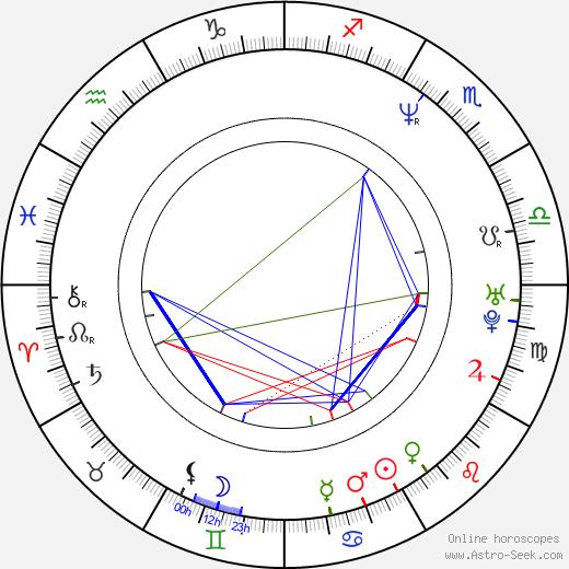 Scott Handy birth chart, Scott Handy astro natal horoscope, astrology