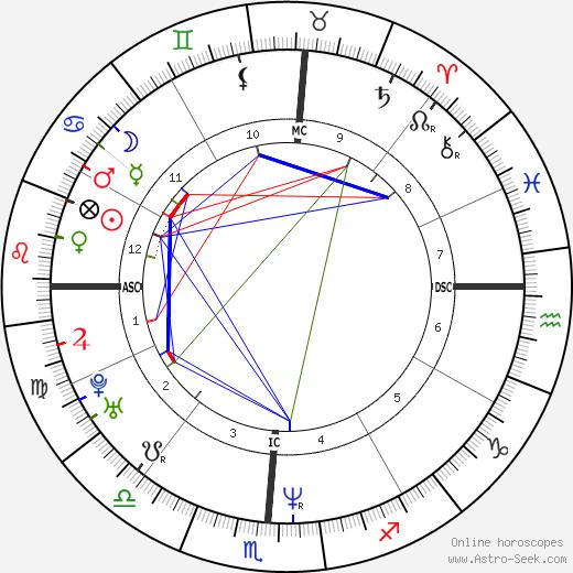 Stephanie Seymour birth chart, Stephanie Seymour astro natal horoscope, astrology