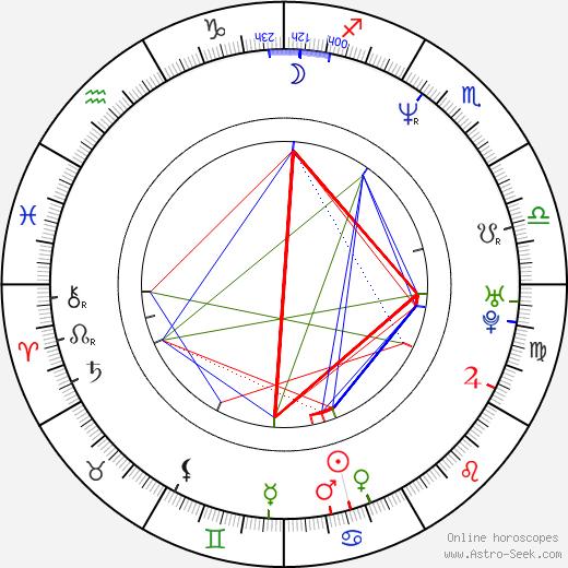 Thom Fitzgerald tema natale, oroscopo, Thom Fitzgerald oroscopi gratuiti, astrologia