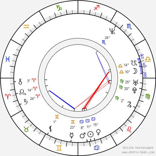 Uliks Fehmiu birth chart, biography, wikipedia 2020, 2021