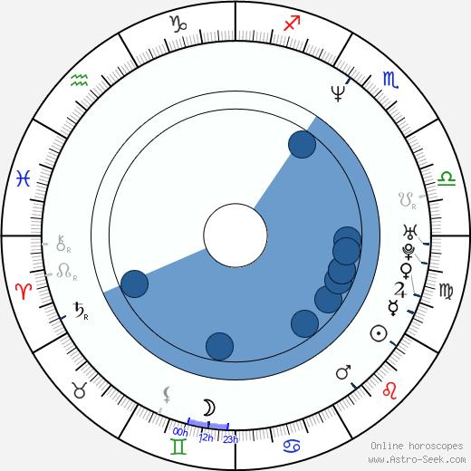 Al Espinosa wikipedia, horoscope, astrology, instagram