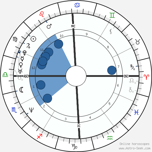 Alessandro Puccini wikipedia, horoscope, astrology, instagram